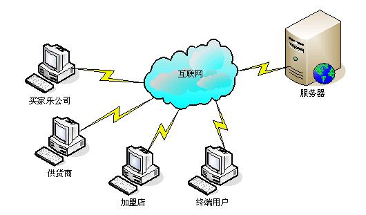 该系统主要功能包括库存管理